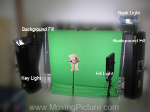 Lighting is especially important! Key Light, Fill Light and Back Light help separate the subject from the background. An even background fill helps too, especially Kino Flos from Moving Picture!